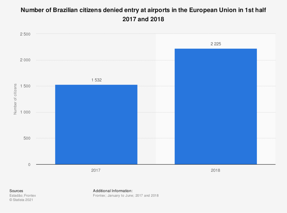 Statistic: Number of Brazilian citizens denied entry at airports in the European Union in 1st half 2017 and 2018 | Statista