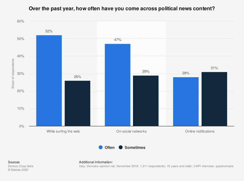 Statistic: Over the past year, how often have you come across political news content?  | Statista