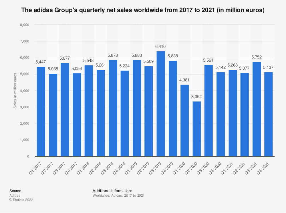 Statistic: The adidas Group's quarterly net sales worldwide from 2017 to 2019 (in million euros) | Statista