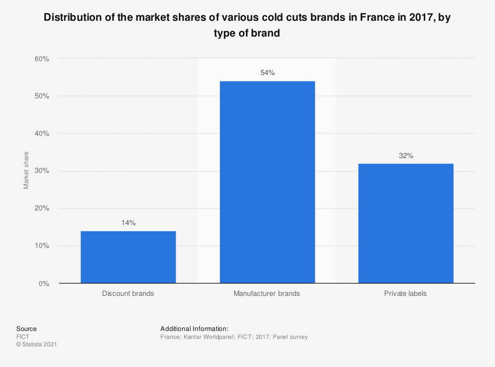 Statistic: Distribution of the market shares of various cold cuts brands in France in 2017, by type of brand | Statista