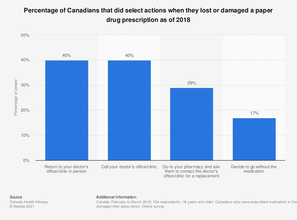 Statistic: Percentage of Canadians that did select actions when they lost or damaged a paper drug prescription as of 2018 | Statista