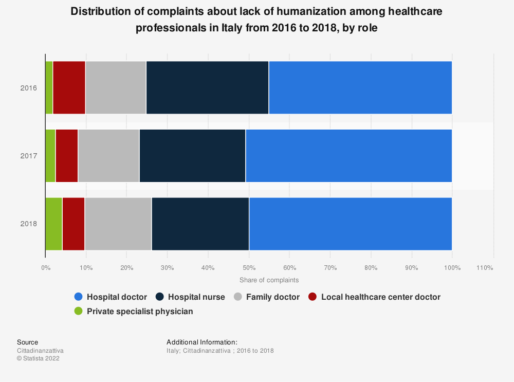 Statistic: Distribution of complaints about lack of humanization among healthcare professionals in Italy from 2016 to 2018, by role   Statista