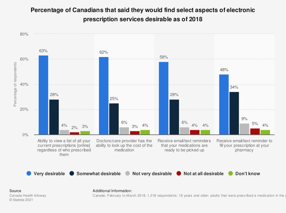 Statistic: Percentage of Canadians that said they would find select aspects of electronic prescription services desirable as of 2018 | Statista