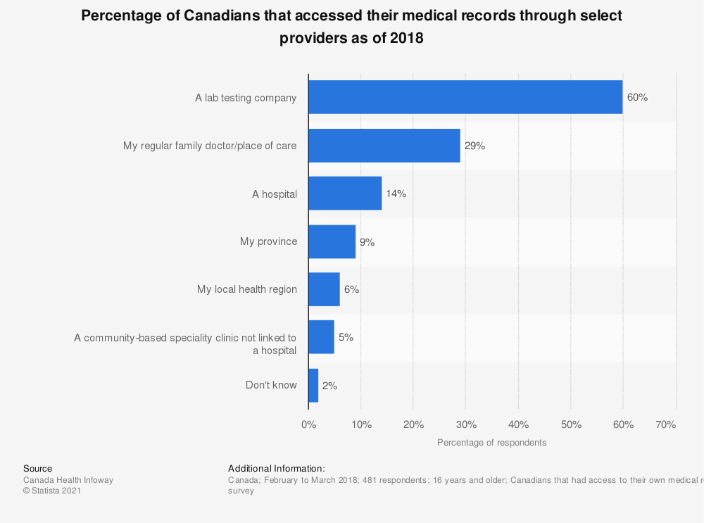 Statistic: Percentage of Canadians that accessed their medical records through select providers as of 2018 | Statista