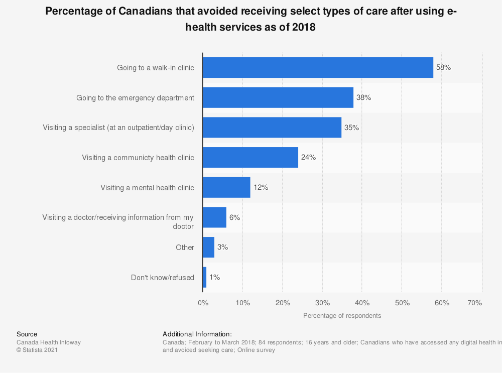 Statistic: Percentage of Canadians that avoided receiving select types of care after using e-health services as of 2018 | Statista