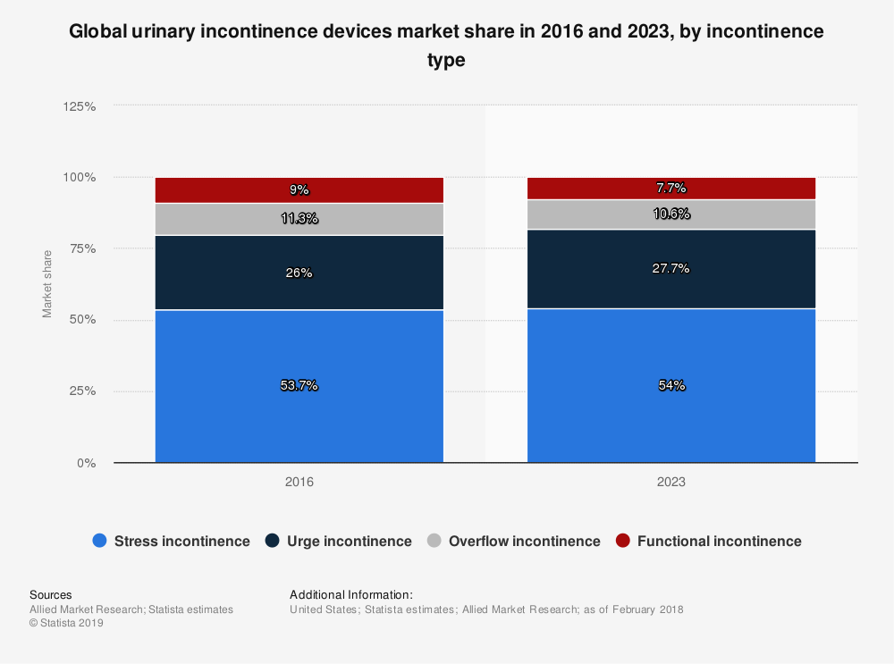Statistic: Global urinary incontinence devices market share in 2016 and 2023, by incontinence type | Statista