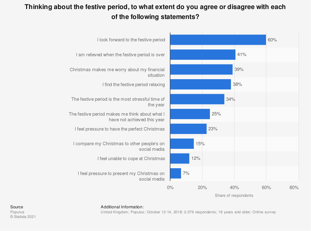 Statistic: Thinking about the festive period, to what extent do you agree or disagree with each of the following statements? | Statista