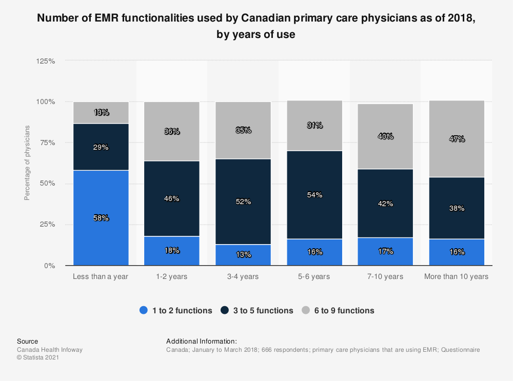 Statistic: Number of EMR functionalities used by Canadian primary care physicians as of 2018, by years of use   Statista