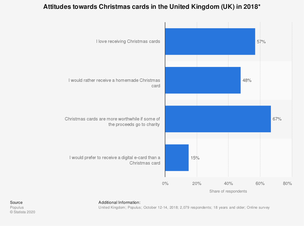 Statistic: Attitudes towards Christmas cards in the United Kingdom (UK) in 2018* | Statista