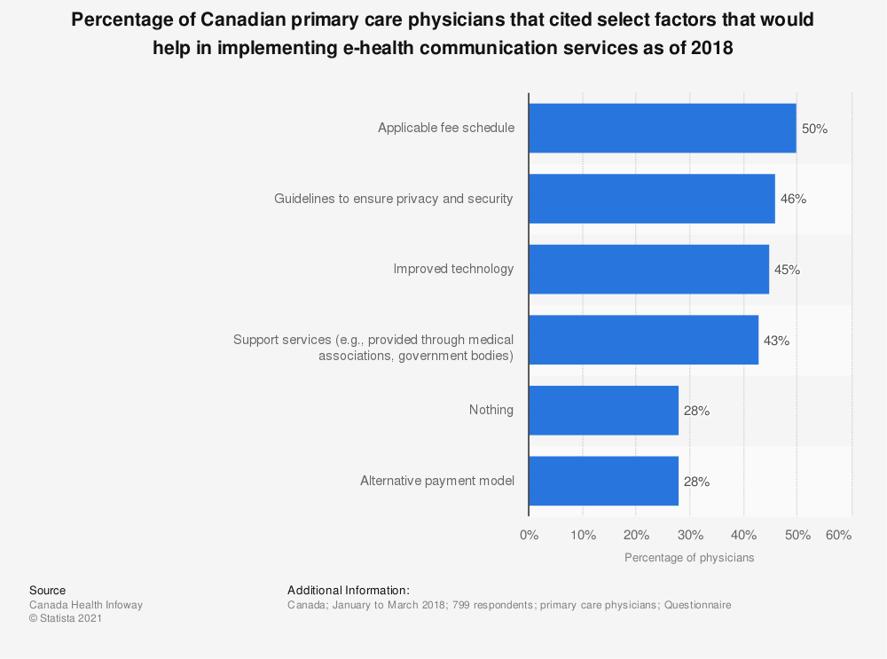 Statistic: Percentage of Canadian primary care physicians that cited select factors that would help in implementing e-health communication services as of 2018 | Statista
