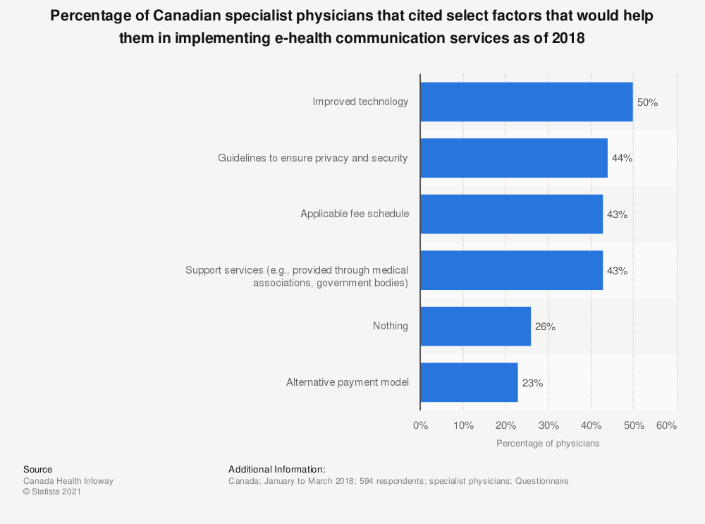 Statistic: Percentage of Canadian specialist physicians that cited select factors that would help them in implementing e-health communication services as of 2018 | Statista
