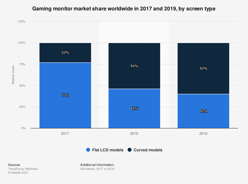 Statistic: Gaming computer monitor market share worldwide in 2017 and 2018, by screen type | Statista
