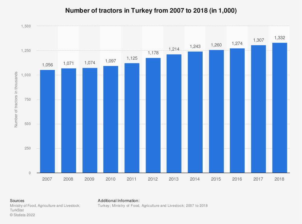 Statistic: Number of tractors in Turkey from 2007 to 2018 (in 1,000) | Statista