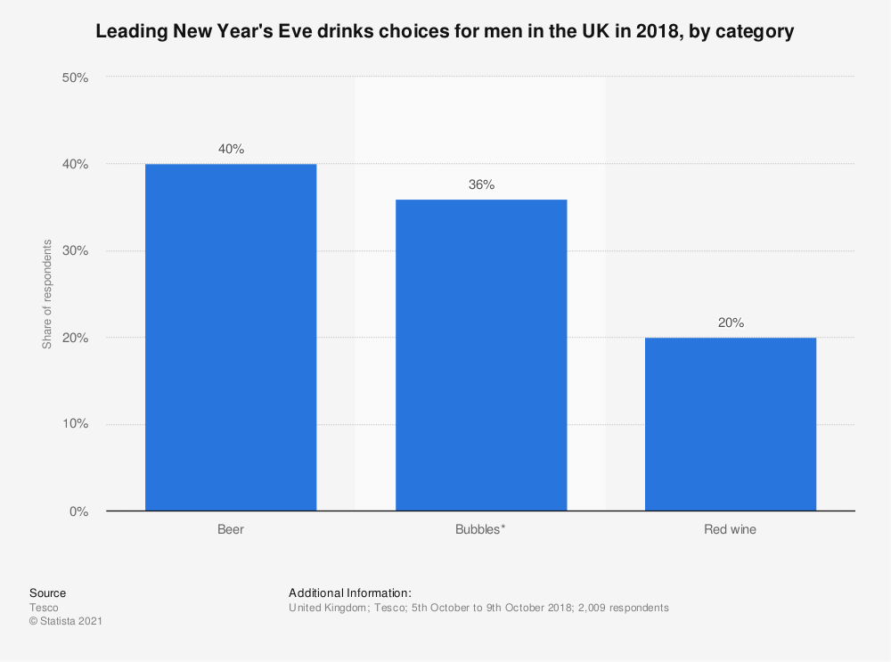Statistic: Leading New Year's Eve drinks choices for men in the UK in 2018, by category   Statista