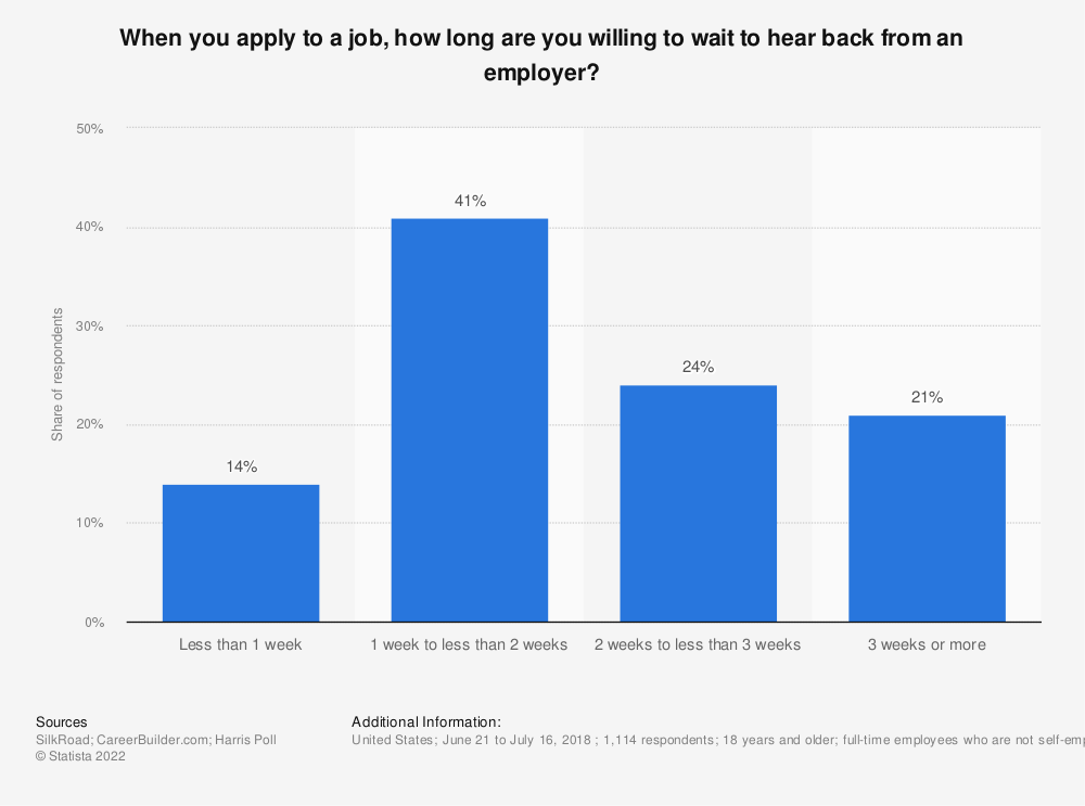 Statistic: When you apply to a job, how long are you willing to wait to hear back from an employer? | Statista