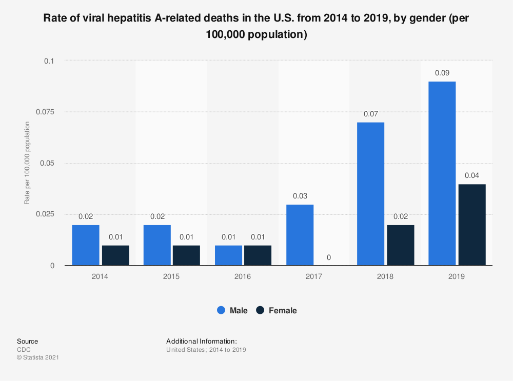Statistic: Rate of viral hepatitis A-related deaths in the U.S. from 2014 to 2018, by gender (per 100,000 population) | Statista