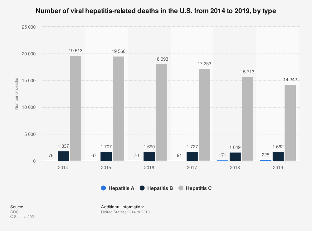 Statistic: Number of viral hepatitis-related deaths in the U.S. from 2014 to 2018, by type | Statista