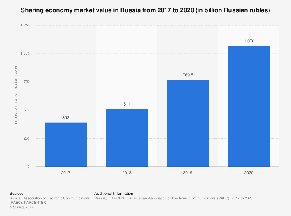 Statistic: Volume of transactions via sharing platforms in Russia from 2017 to 2018 (in billion Russian rubles) | Statista