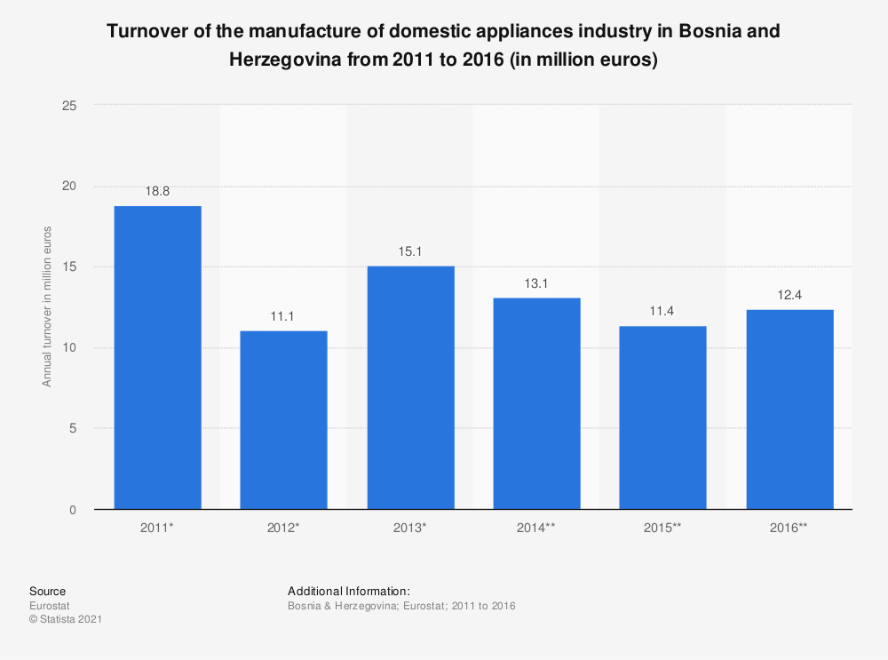 Statistic: Turnover of the manufacture of domestic appliances industry in Bosnia and Herzegovina from 2011 to 2016 (in million euros) | Statista