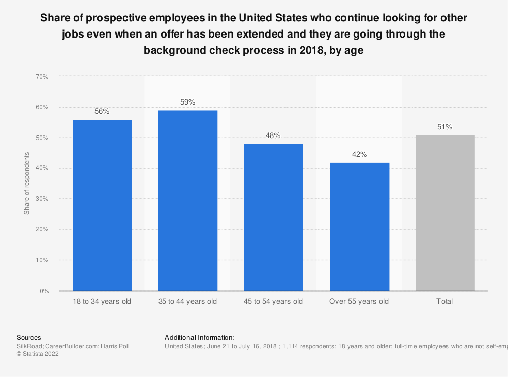 Statistic: Share of prospective employees in the United States who continue looking for other jobs even when an offer has been extended and they are going through the background check process in 2018, by age | Statista