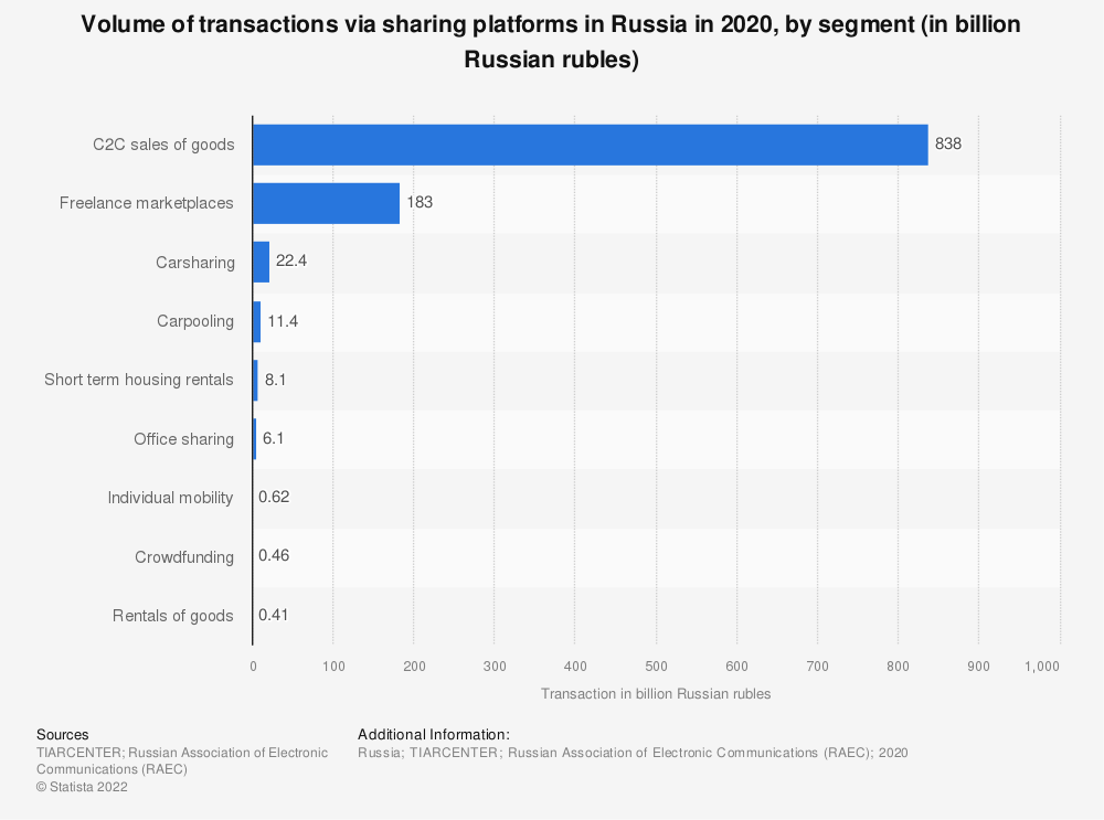 Statistic: Volume of transactions via sharing platforms in Russia in 2018, by segment (in billion Russian rubles) | Statista