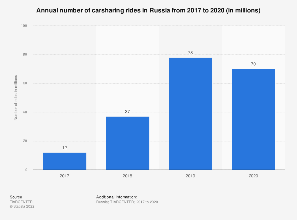Statistic: Annual number of carsharing rides in Russia in 2017 and 2018 (in millions) | Statista