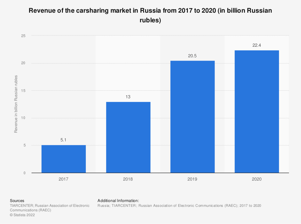 Statistic: Revenue of the carsharing market in Russia from 2017 to 2019 (in billion Russian rubles) | Statista