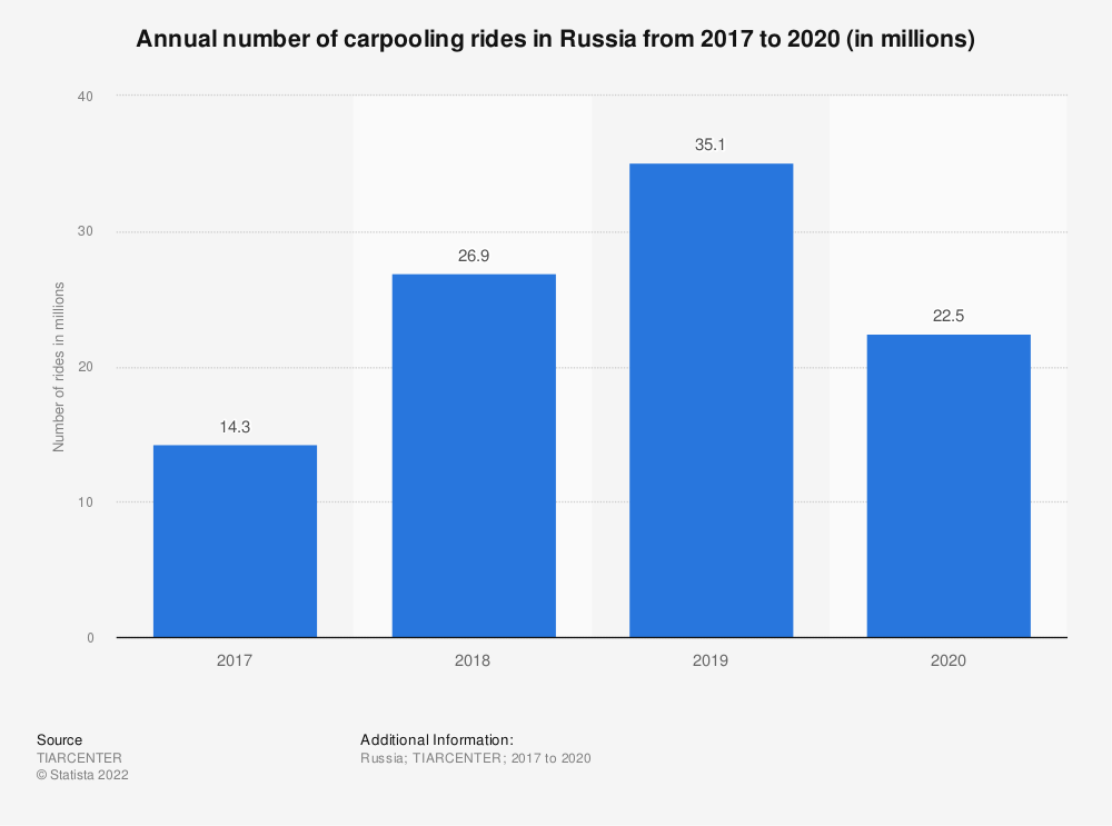 Statistic: Annual number of carpooling rides in Russia in 2017 and 2018 (in millions) | Statista