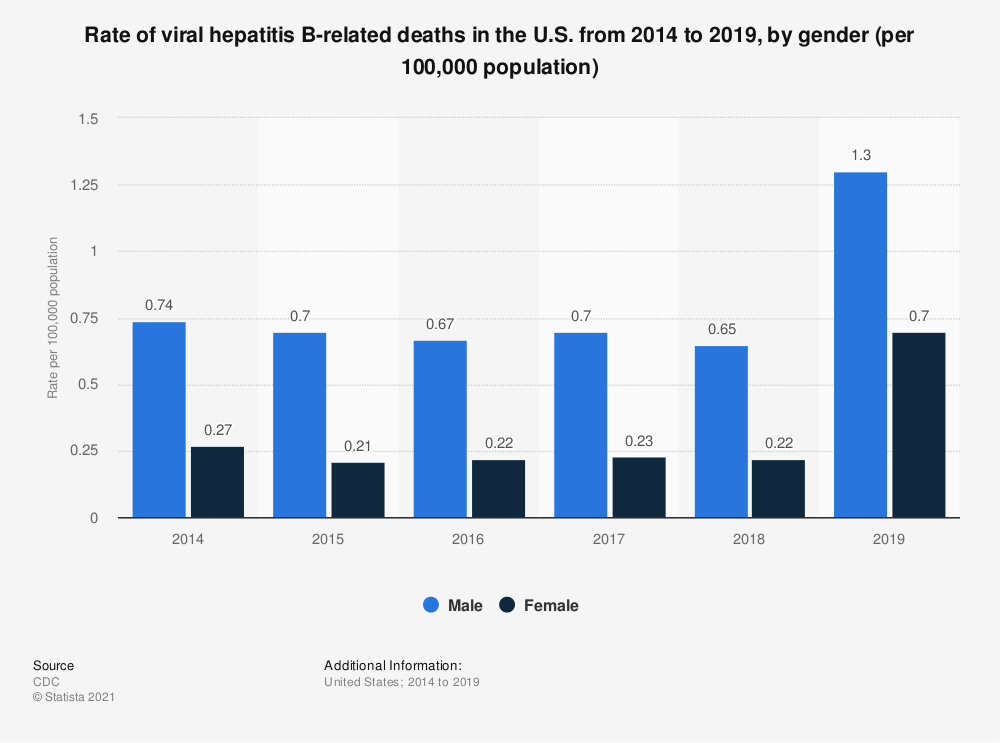 Statistic: Rate of viral hepatitis B-related deaths in the U.S. from 2012 to 2016, by gender (per 100,000 population) | Statista