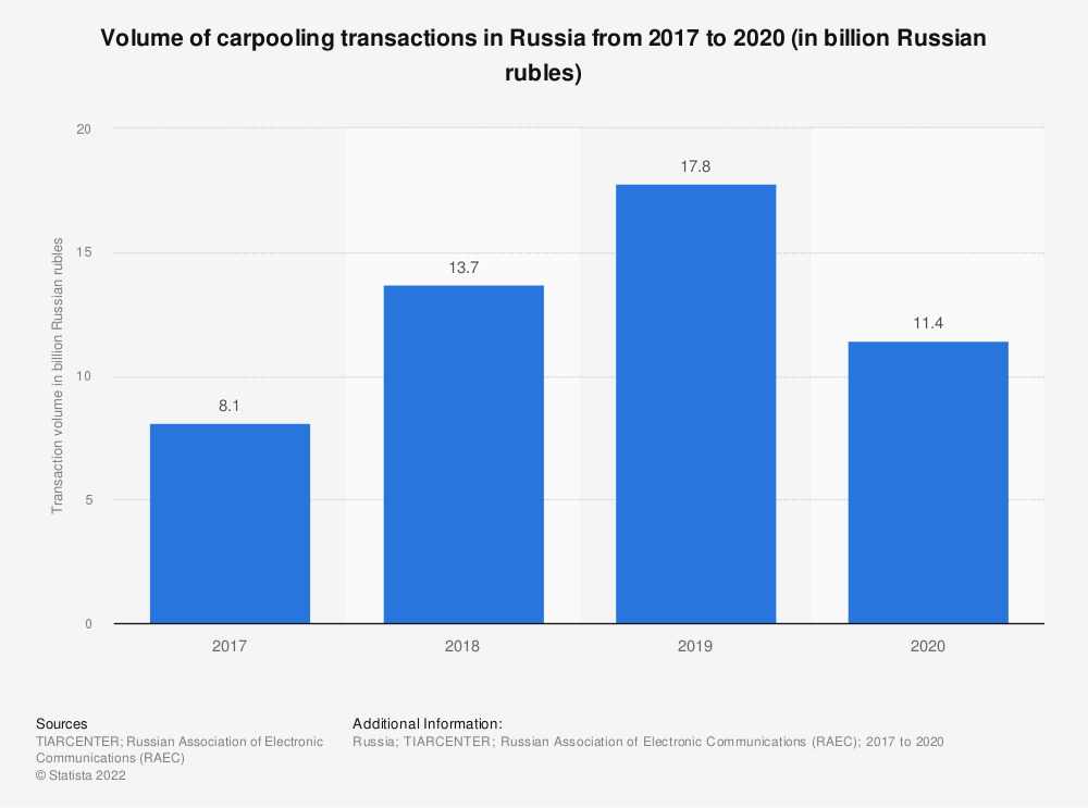 Statistic: Volume of carpooling transactions in Russia from 2017 to 2020 (in billion Russian rubles) | Statista