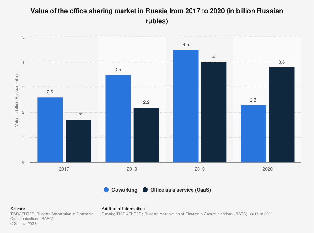 Statistic: Value of the office sharing market in Russia in 2017 and 2018, by type (in billion rubles) | Statista