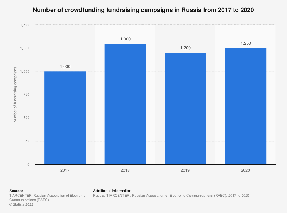 Statistic: Number of crowdfunding fundraising campaigns in Russia in 2017 and 2018 | Statista