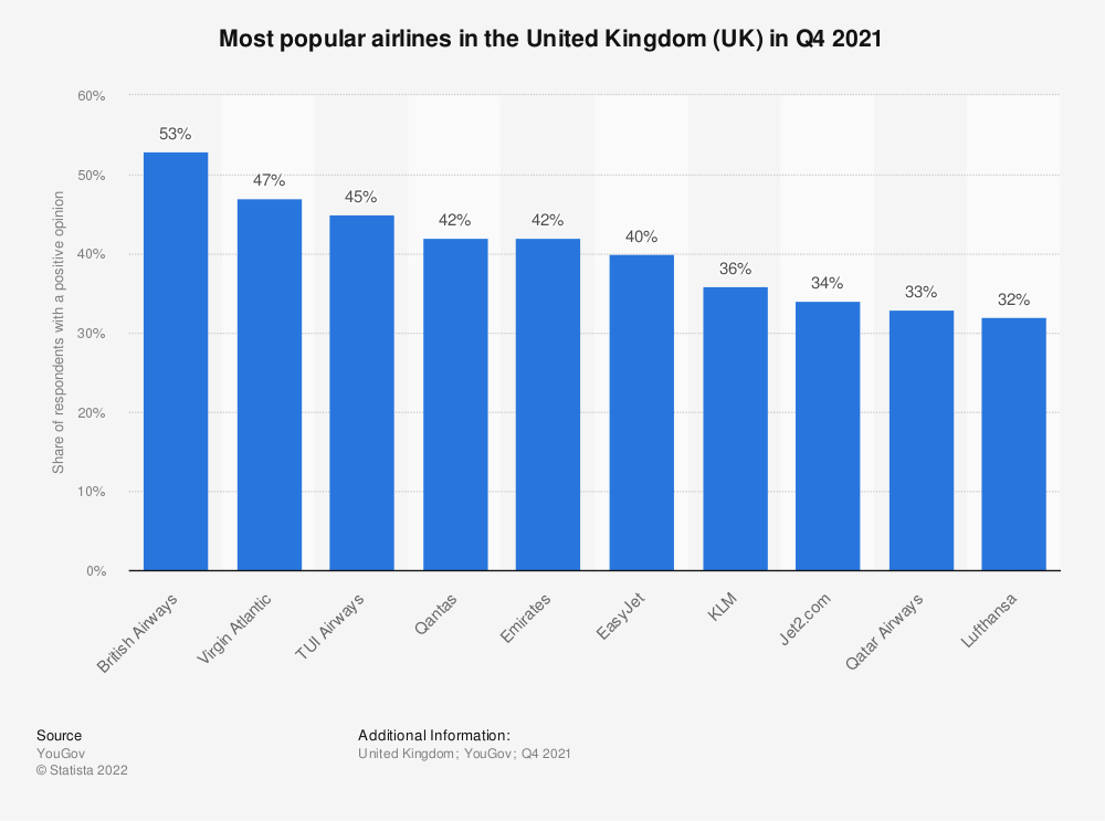 Statistic: Most popular airlines in the United Kingdom (UK) as of January 2019 | Statista