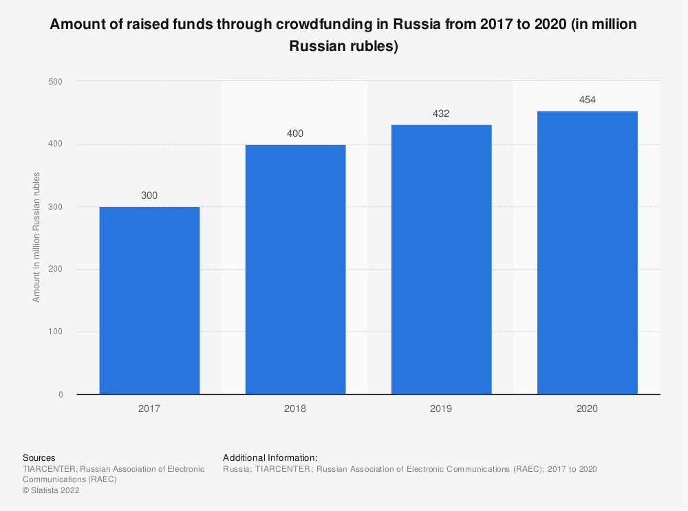 Statistic: Amount of raised funds through crowdfunding in Russia in 2017 and 2018 (in million Russian rubles) | Statista