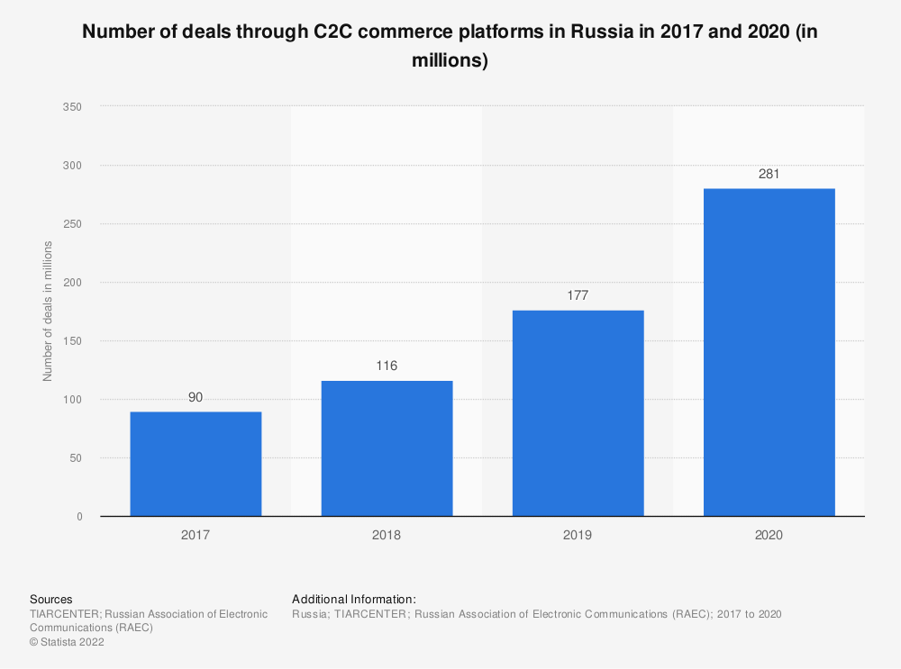 Statistic: Number of deals through C2C commerce platforms in Russia in 2017 and 2018 (in millions) | Statista