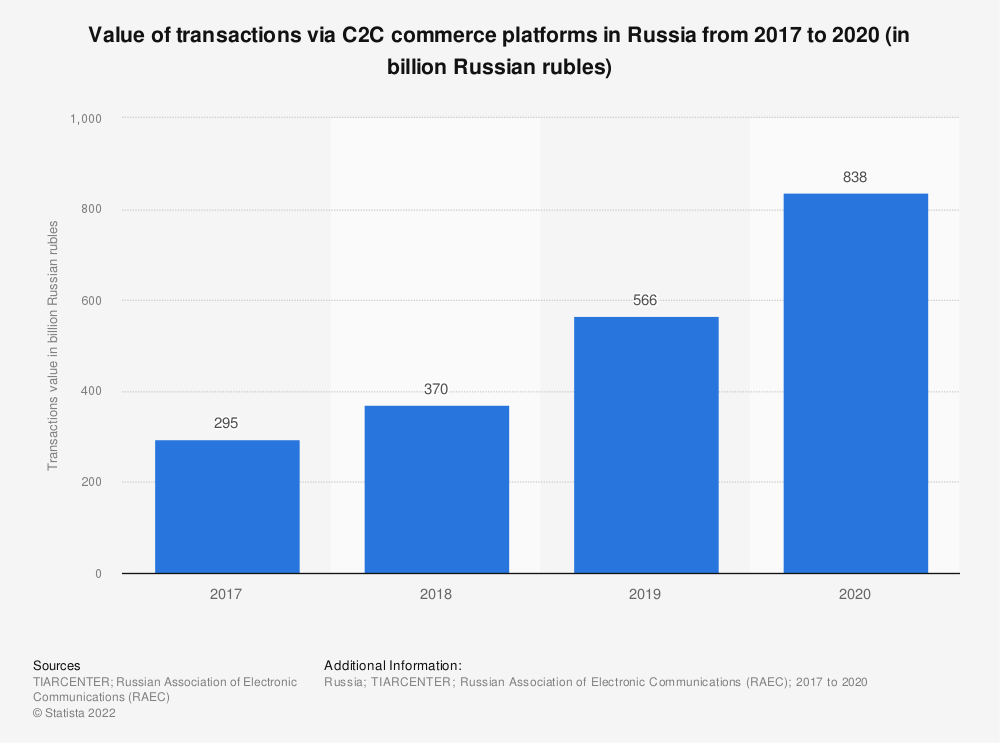Statistic: Volume of transactions via C2C commerce platforms in Russia in 2017 and 2018 (in billion Russian rubles) | Statista