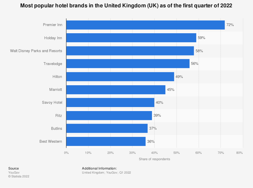 Statistic: Most popular hotel brands in Great Britain as of March 2019 | Statista