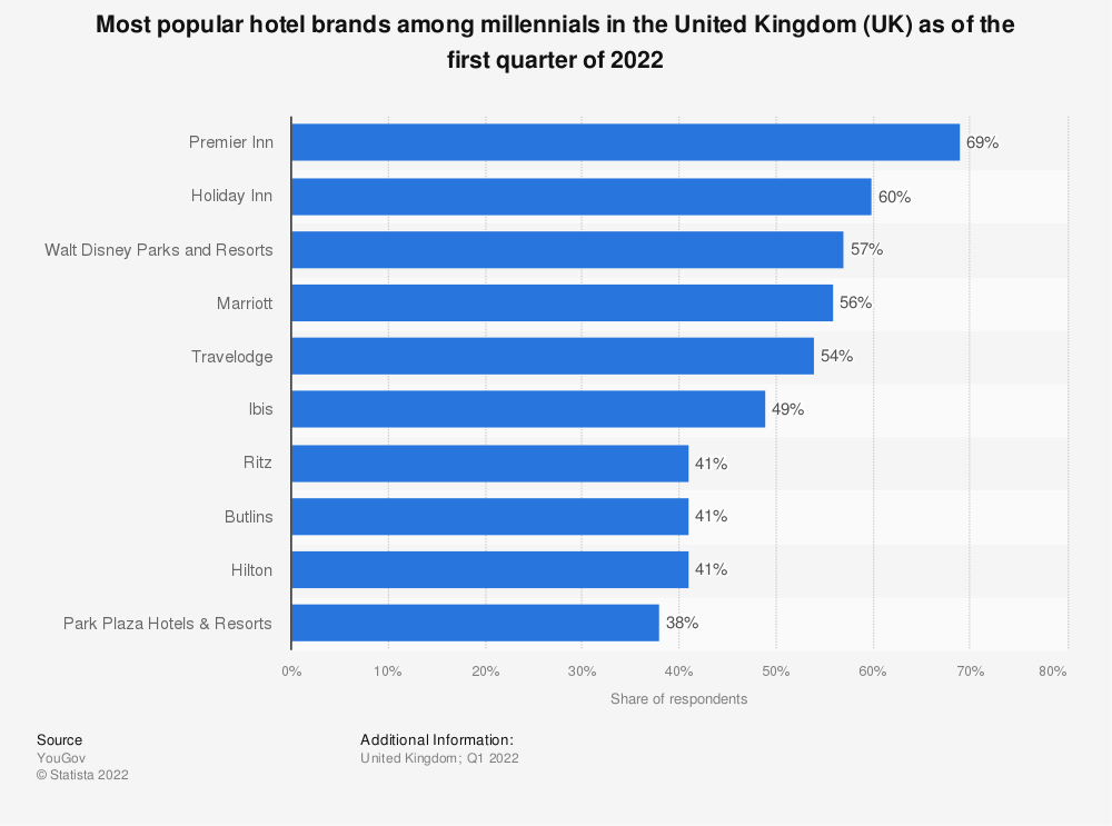 Statistic: Most popular hotel brands among millennials in the United Kingdom (UK) as of September 2021   Statista