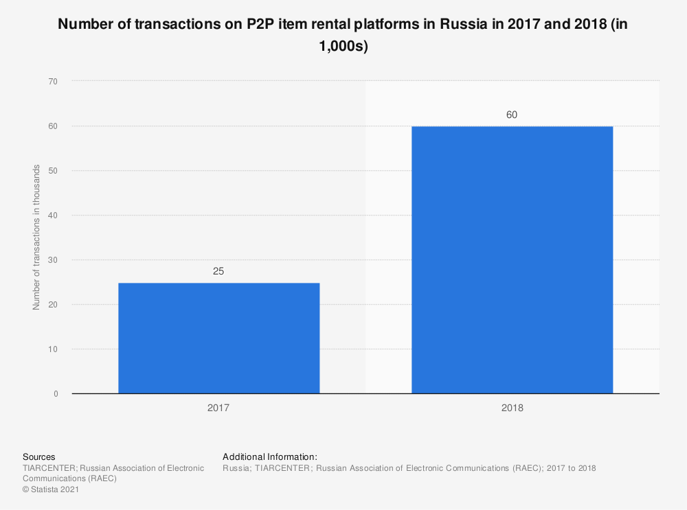 Statistic: Number of transactions on P2P item rental platforms in Russia in 2017 and 2018 (in 1,000s) | Statista