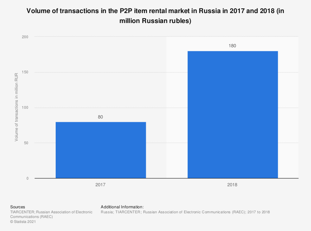Statistic: Volume of transactions in the P2P item rental market in Russia in 2017 and 2018 (in million Russian rubles) | Statista
