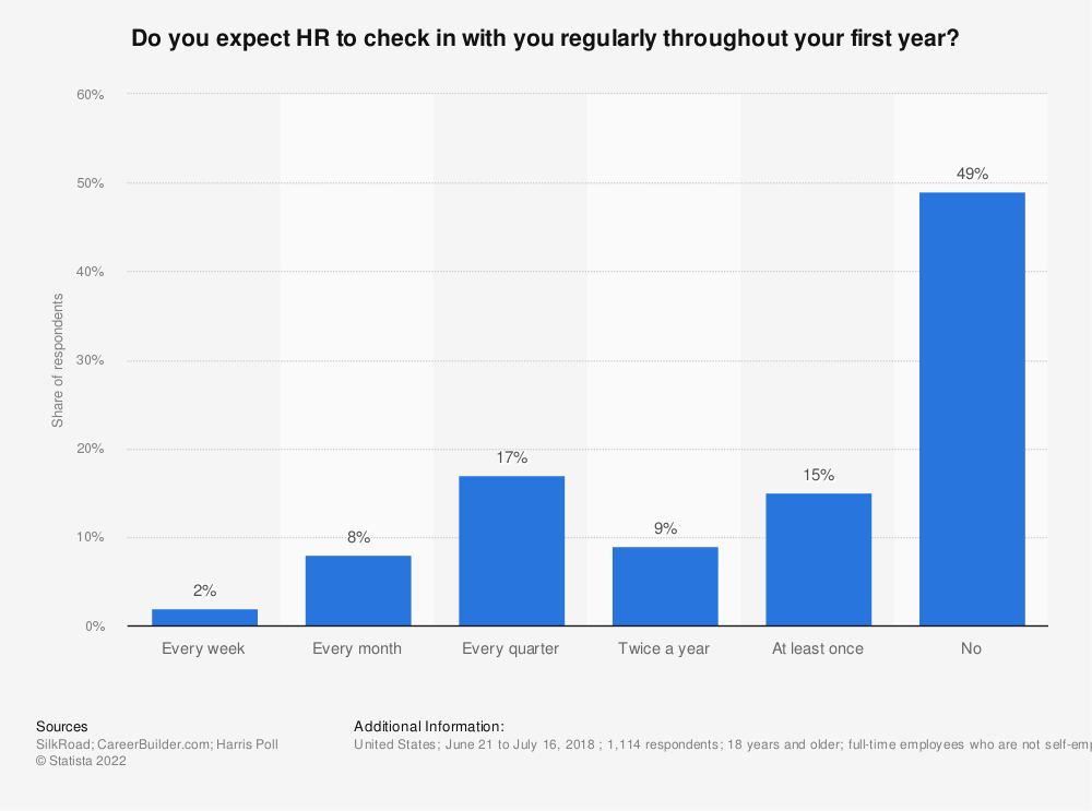 Statistic: Do you expect HR to check in with you regularly throughout your first year? | Statista
