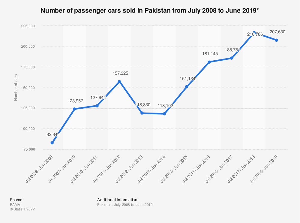 Statistic: Number of passenger cars sold in Pakistan from July 2008 to June 2019* | Statista