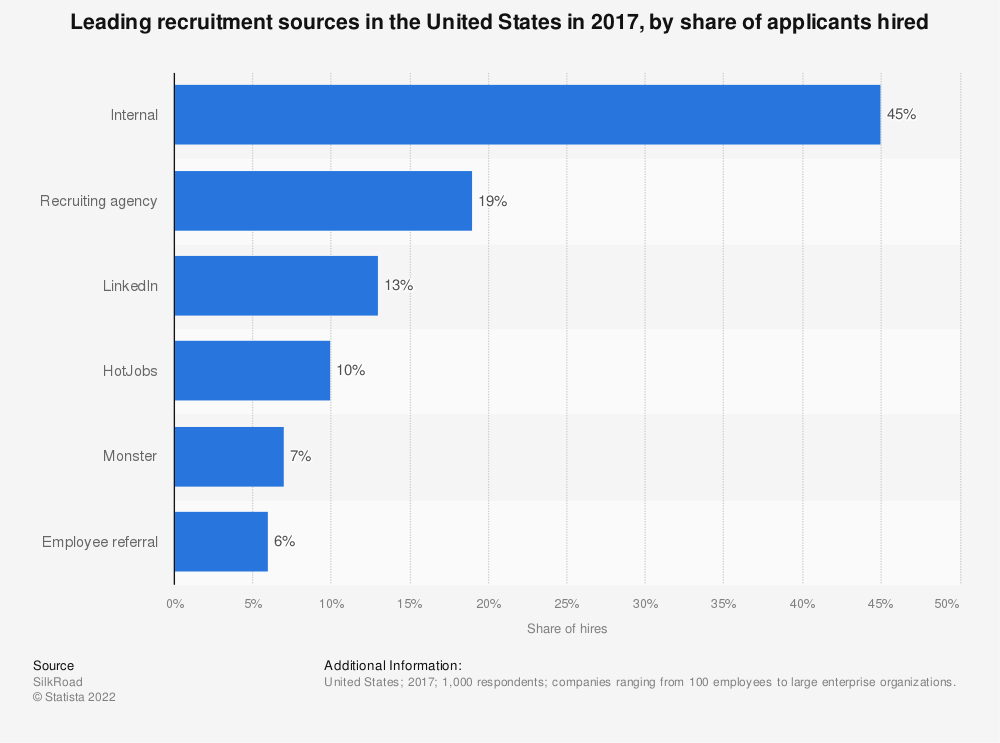 Statistic: Leading recruitment sources in the United States in 2017, by share of applicants hired | Statista