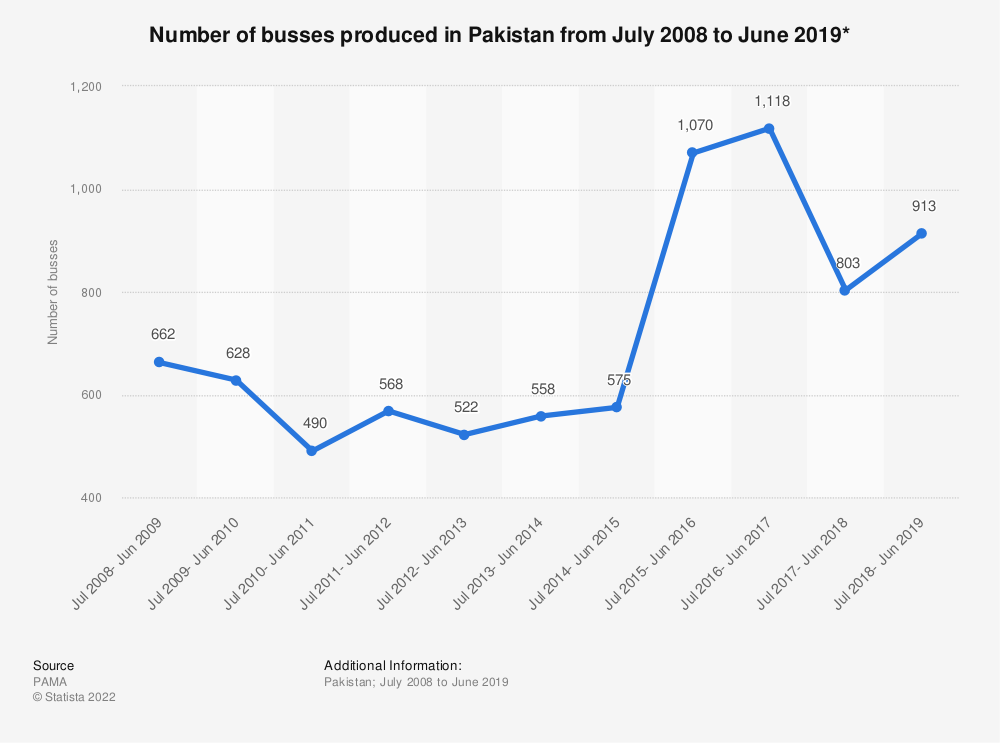 Statistic: Number of busses produced in Pakistan from July 2008 to June 2019* | Statista