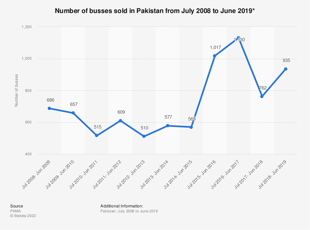 Statistic: Number of busses sold in Pakistan from July 2008 to June 2019*   Statista