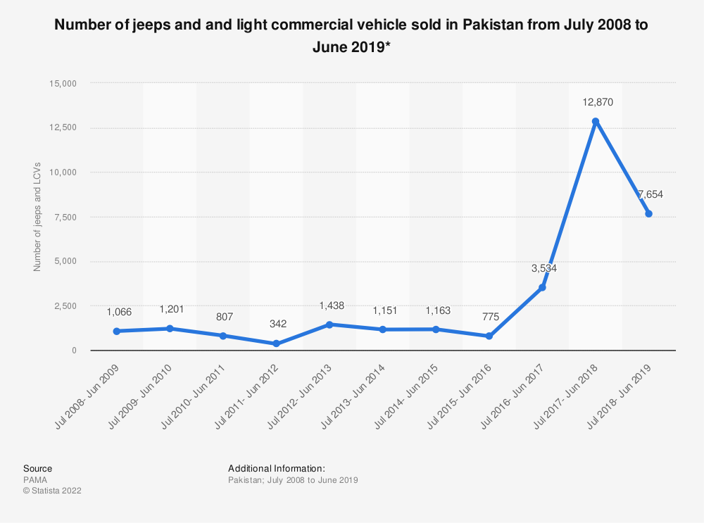 Statistic: Number of jeeps and and light commercial vehicle sold in Pakistan from July 2008 to June 2019* | Statista