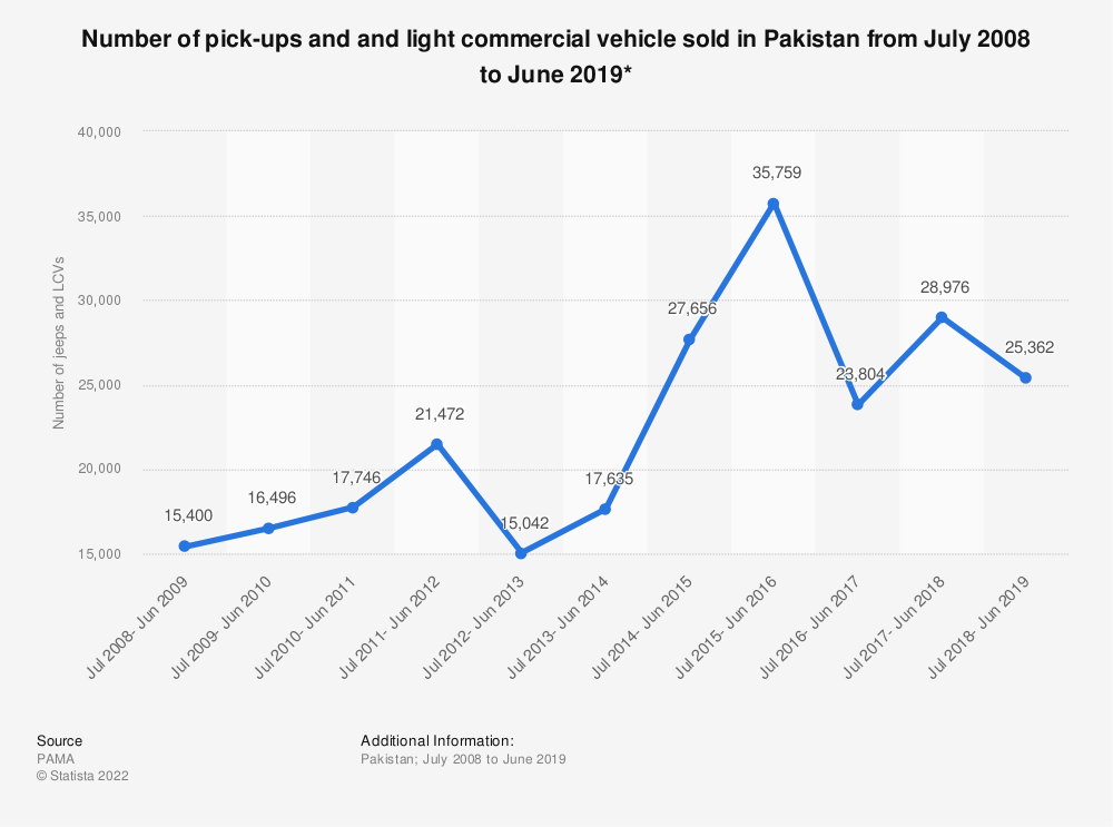 Statistic: Number of pick-ups and and light commercial vehicle sold in Pakistan from July 2008 to June 2019* | Statista