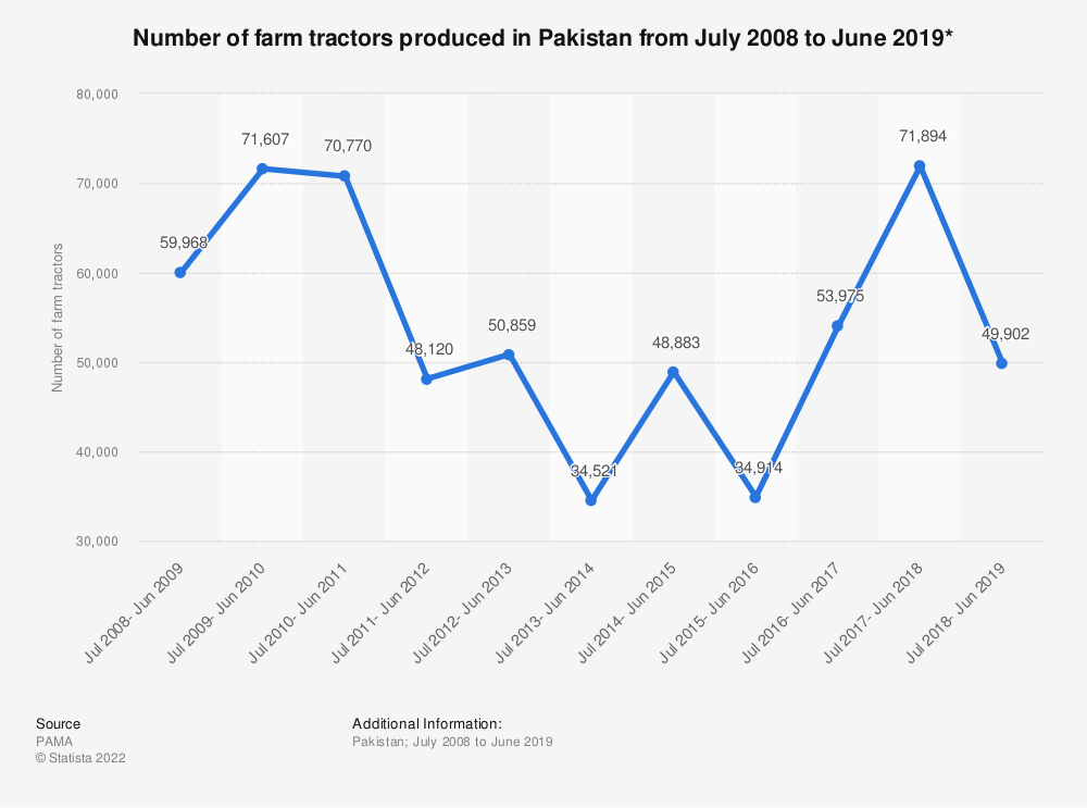 Statistic: Number of farm tractors produced in Pakistan from July 2008 to June 2019* | Statista