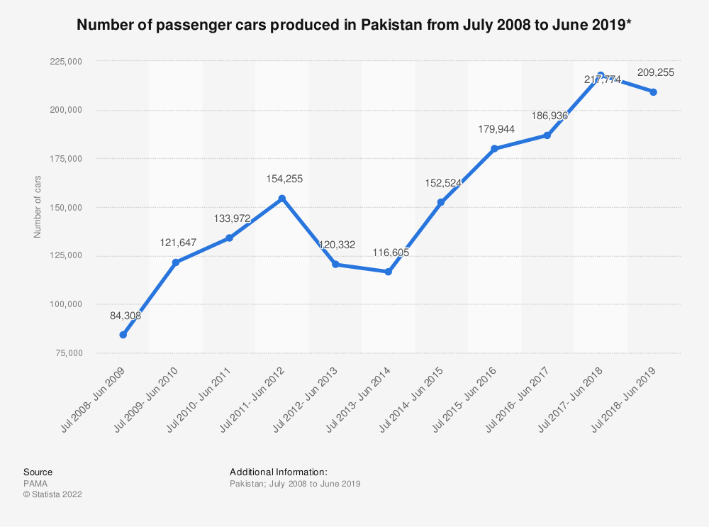 Statistic: Number of passenger cars produced in Pakistan from July 2008 to June 2019* | Statista
