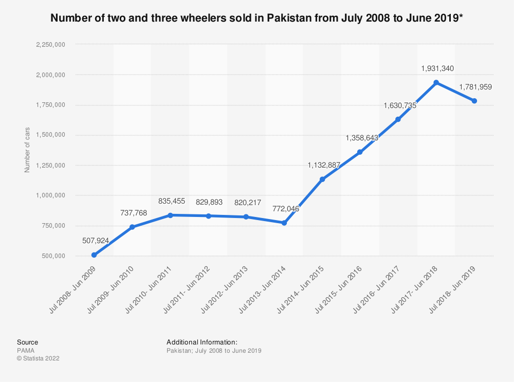 Statistic: Number of two and three wheelers sold in Pakistan from July 2008 to June 2019* | Statista